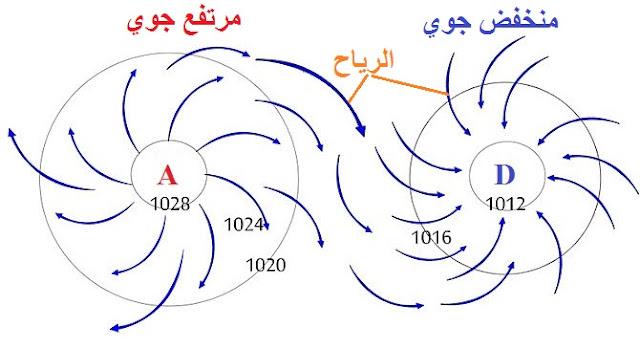 الرصد الجوي والعناصر الرصدية