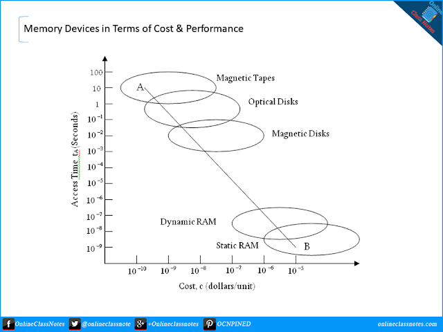 Compare among different types of memory devices in terms of performance and costs