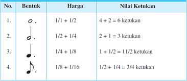 Mengenal Not Angka dan Not Balok (Bentuk, Nama, Harga, Nilai Nada, Nada Diam)