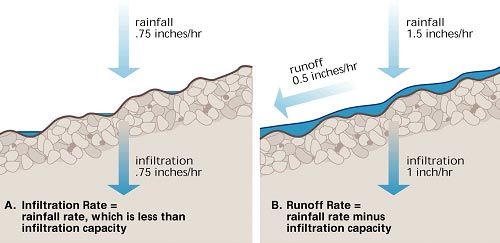 Faktor Infiltrasi Air Permukaan - Gurugeografi.id