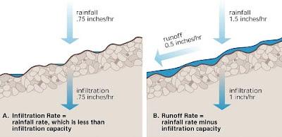 Faktor Infiltrasi Air Permukaan
