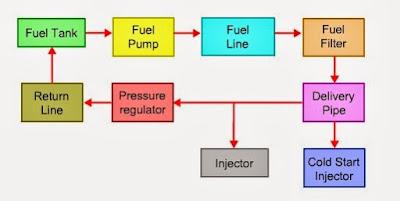 Diagram EFI