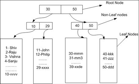 SQL Server Tree Leaf