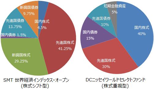 SMT 世界経済インデックス・オープン(株式シフト型)、DCニッセイワールドセレクトファンド(株式重視型)基本投資割合