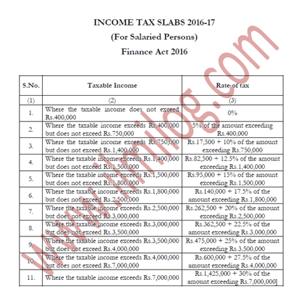 Tax Slabs on Income of Salaried Persons 2016-17