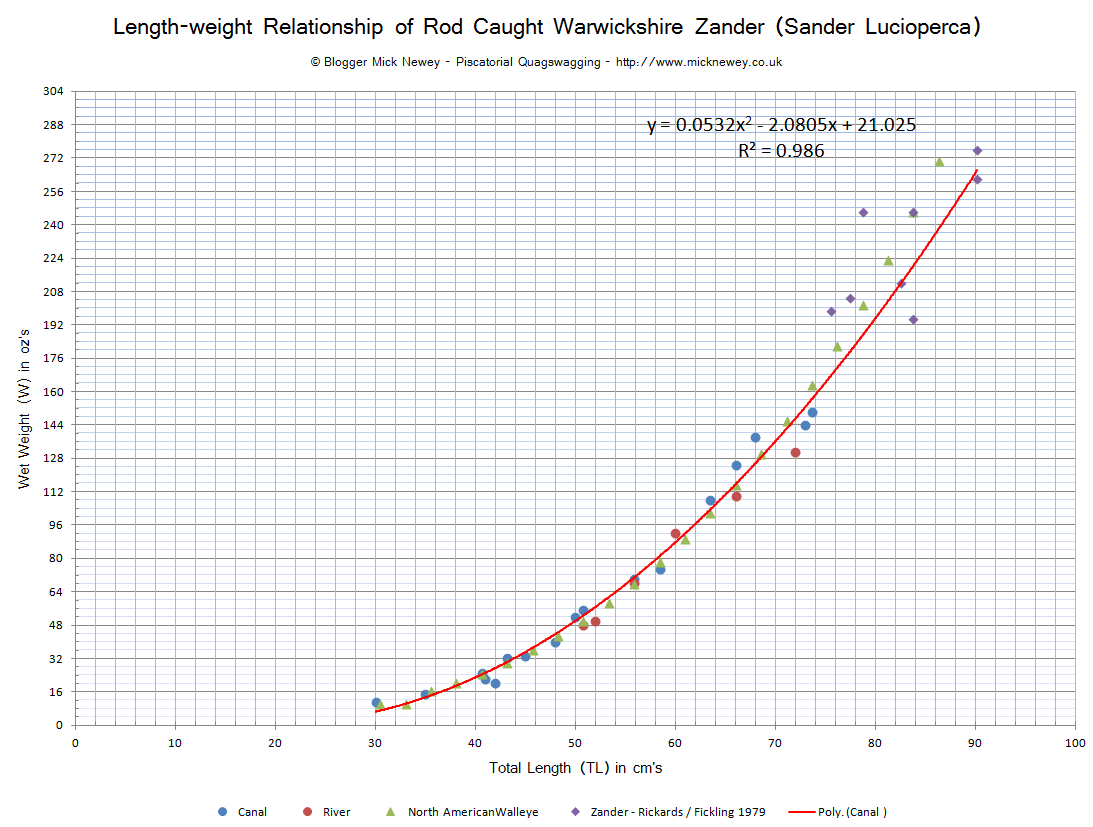 Piscatorial Quagswagging Length Weight Relationship Of Rod