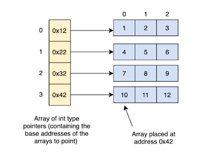 Array based Programming Interview Questions Answers