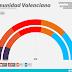 COMUNIDAD VALENCIANA ▪ Elecciones autonómicas ▪ Sondeo MyWord para Podemos ▪ Enero 2018