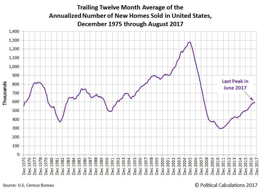 Trailing Twelve Month Average of the Annualized Number of New Homes Sold in United States, December 1975 through August 2017