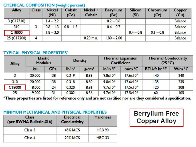 Mempercepat Cycle time menggunakan beryllium free copper alloys High Thermal Conductivity