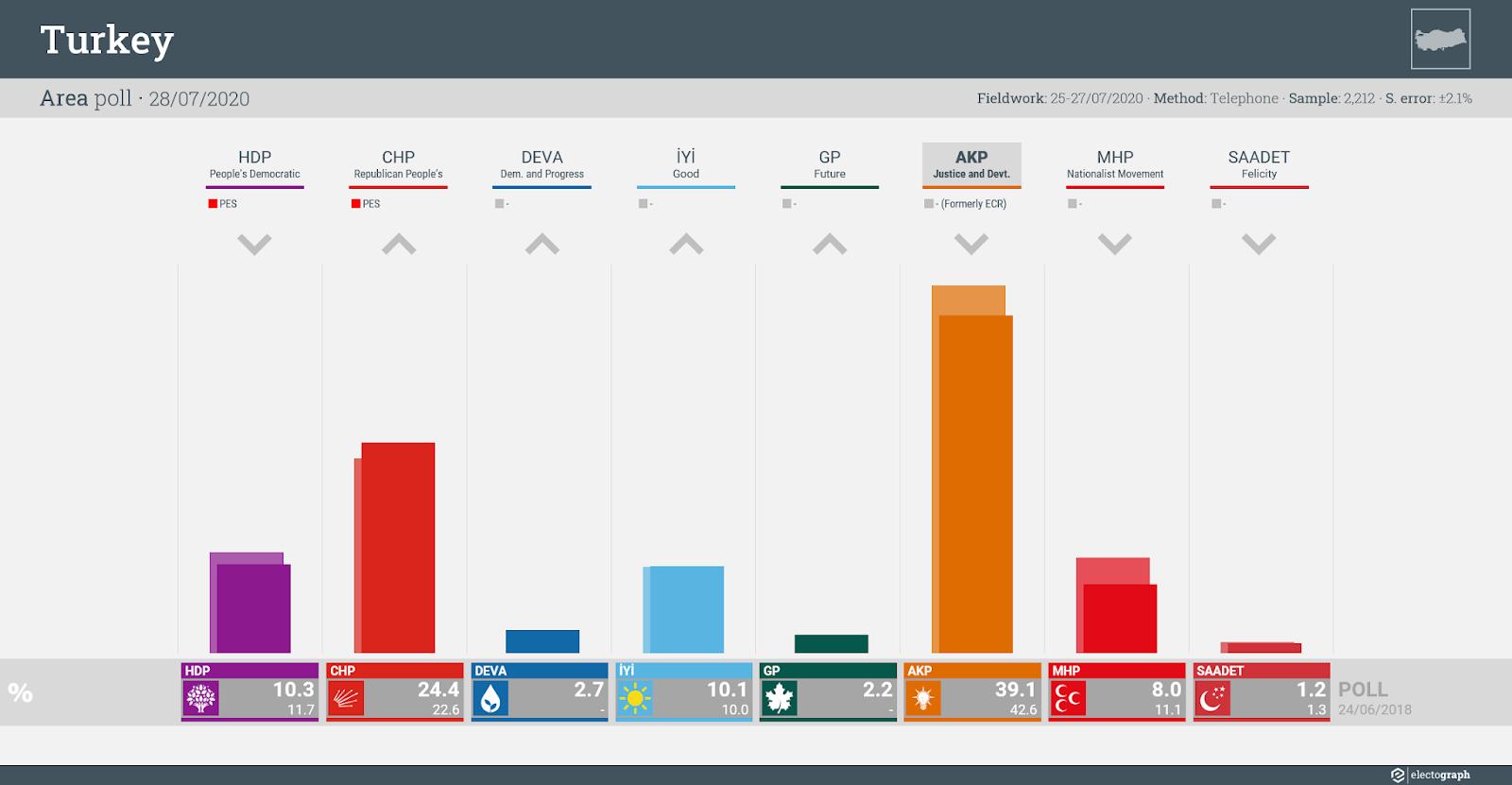 TURKEY: Area poll chart, 28 July 2020