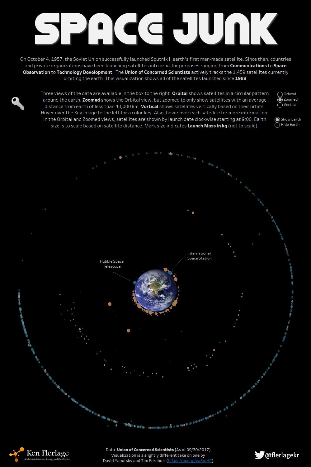 Workbook Space Junk Every Satellite In Earth Orbit - Satellite from earth