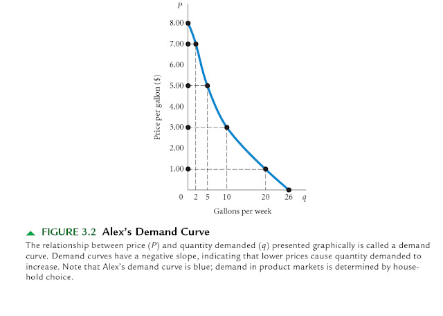 the inverse relationship between product price and quantity demanded is known as law of