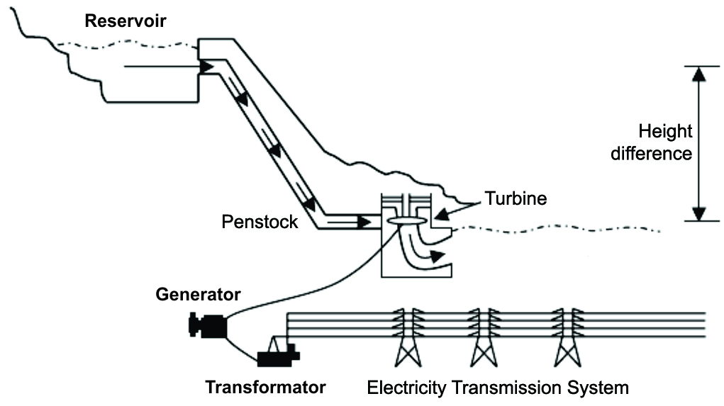 all about hydropower energy