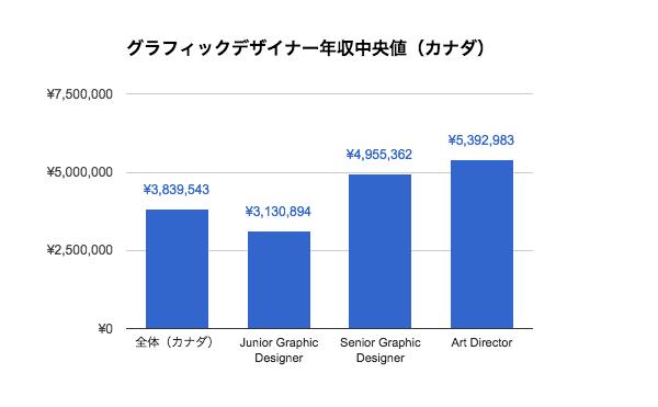 グラフィックデザイナーの年収|カナダ