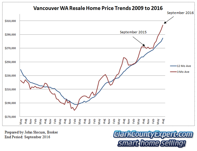 Vancouver WA Resale Home Sales September 2016 - Average Sales Price Trends