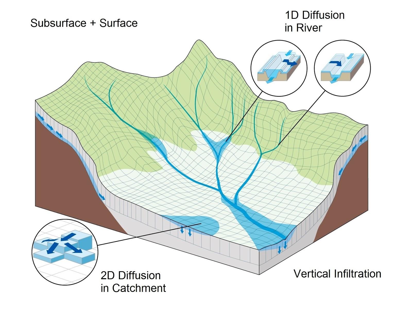 hight resolution of schematic diagram of rainfall runoff inundation rri model
