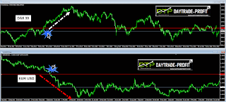 EURUSD VS DAX  ANALYSIS