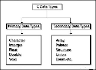 C Data Types