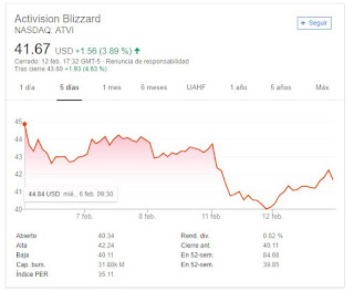acciones de activision y blizzard a la baja
