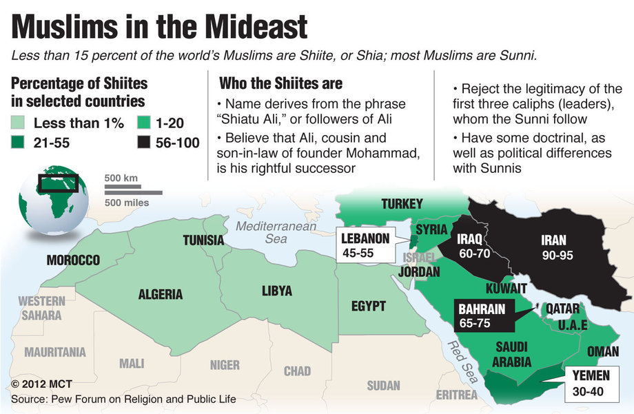 What In The World   Sunni Vs Shia  Is This The Correct