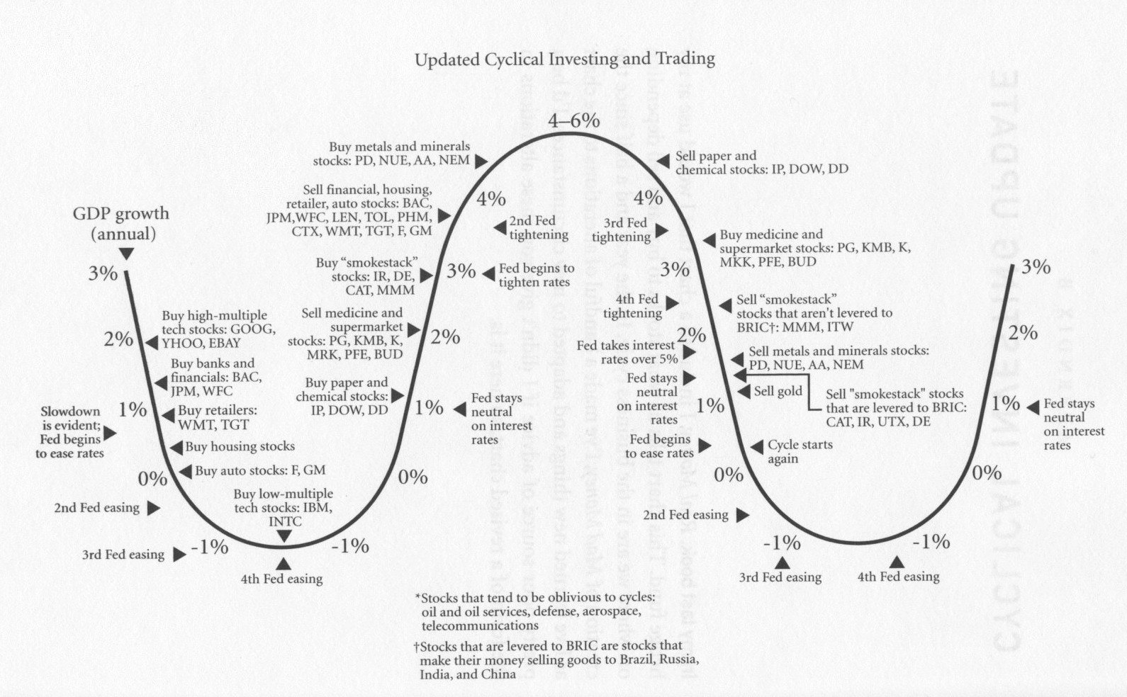 Cyclical investing and trading cycle chart also market musings of  madman rh madmarketmusingsspot