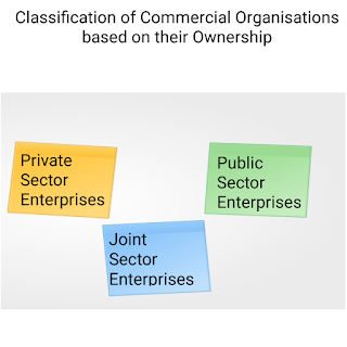 Classification of Commercial Organisations based on their ownership - OC