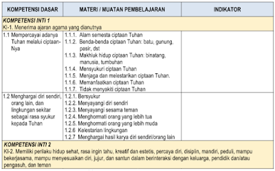 Materi PAUD/ TK B Usia 5-6 Tahun Kurikulum 2013