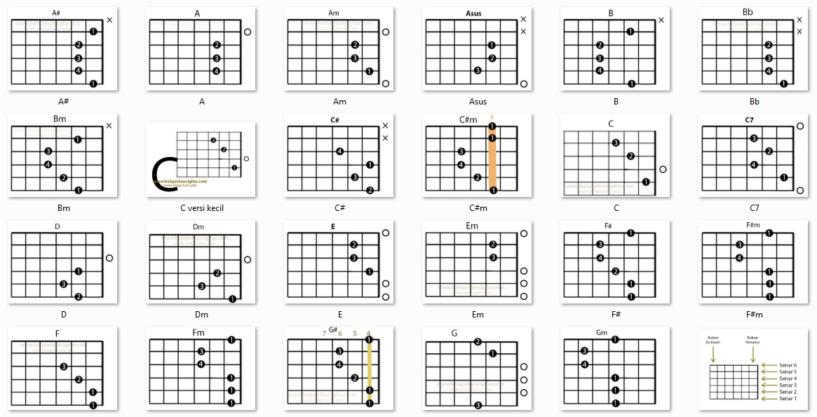 Gambar kunci gitar dasar lengkap  belajar kunci gitar