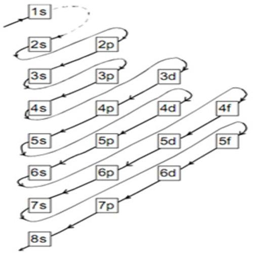 Pengertian Konfigurasi Elektron
