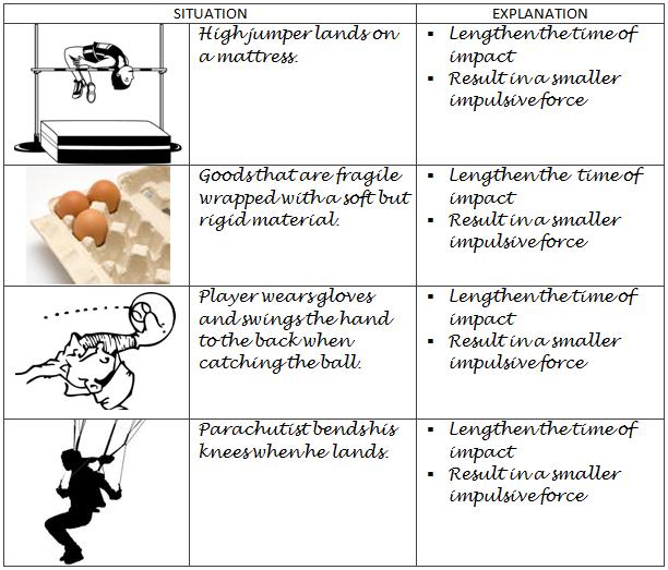 Physics Form 4 2 6 Analysing Impulse And Impulsive Force