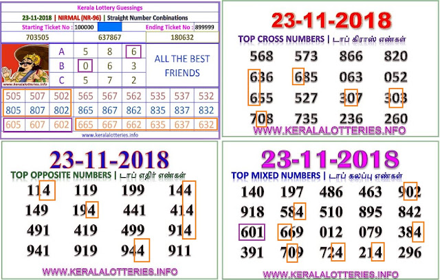 NIRMAL NR-96 Kerala lottery abc guessing by keralalotteries.info