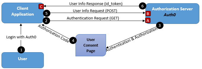 A Basic Java Web Application to Understand OpenID Connect