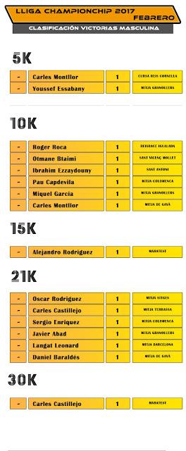 Lliga Championchip 2017 - Clasificación Victorias Masculina