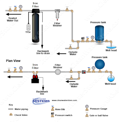 iron filter diagram