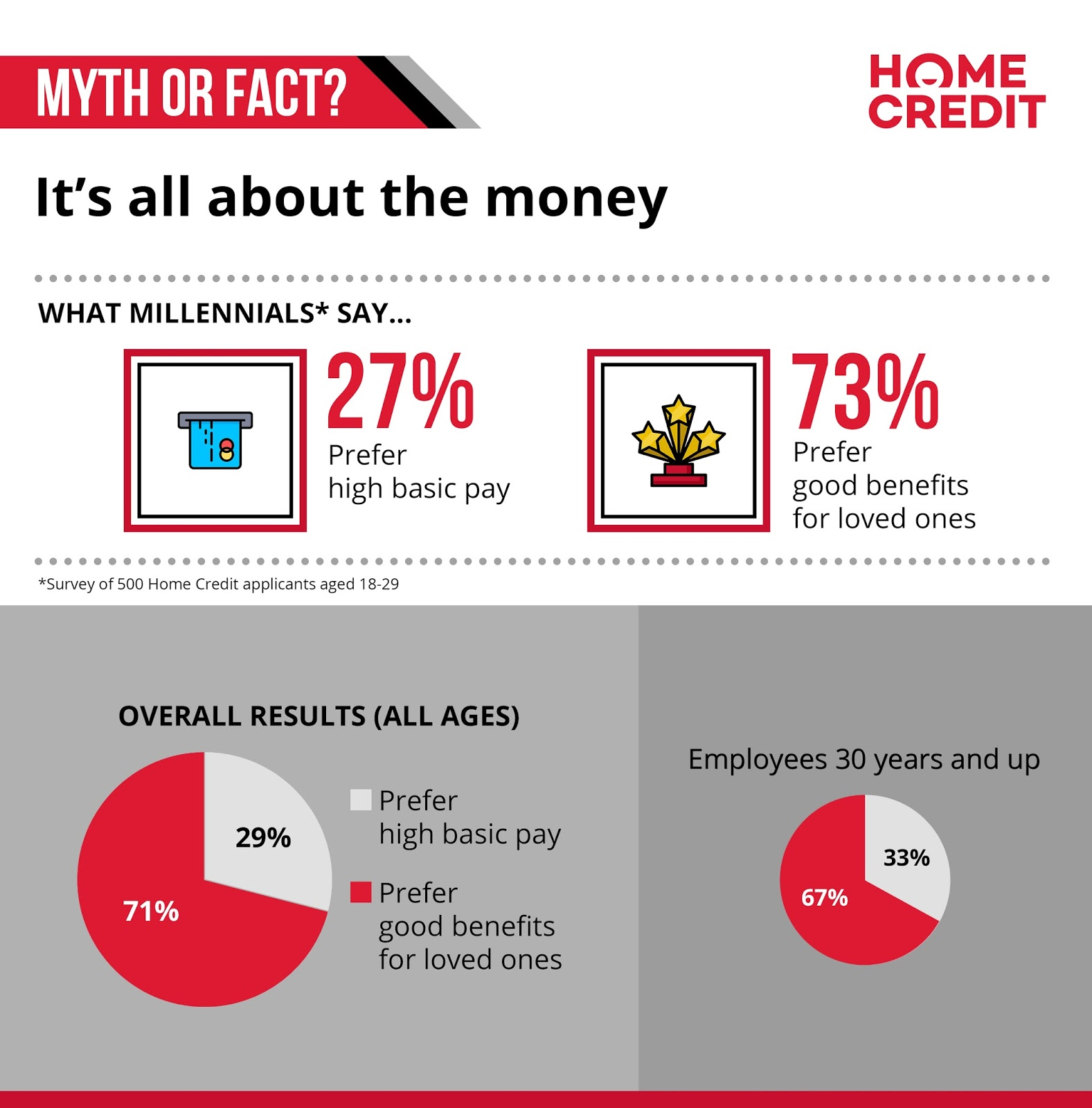 Myth or fact: it's all about the money