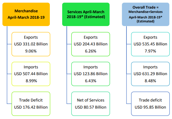 India's Foreign Trade: March 2019 (Data/Stats on Exports & Imports)
