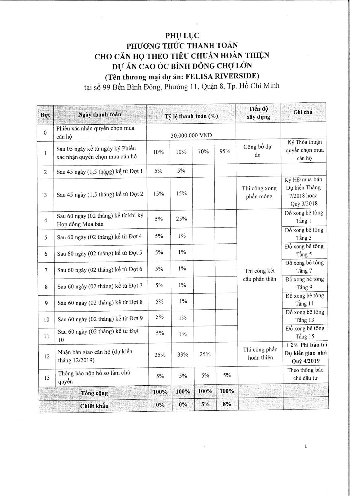 Phương thức thanh toán căn hộ Felisa Riverside quận 8