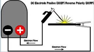 Pengertian Polaritas DCEN DCEP