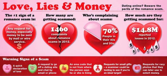 The best: complete list of online dating scams
