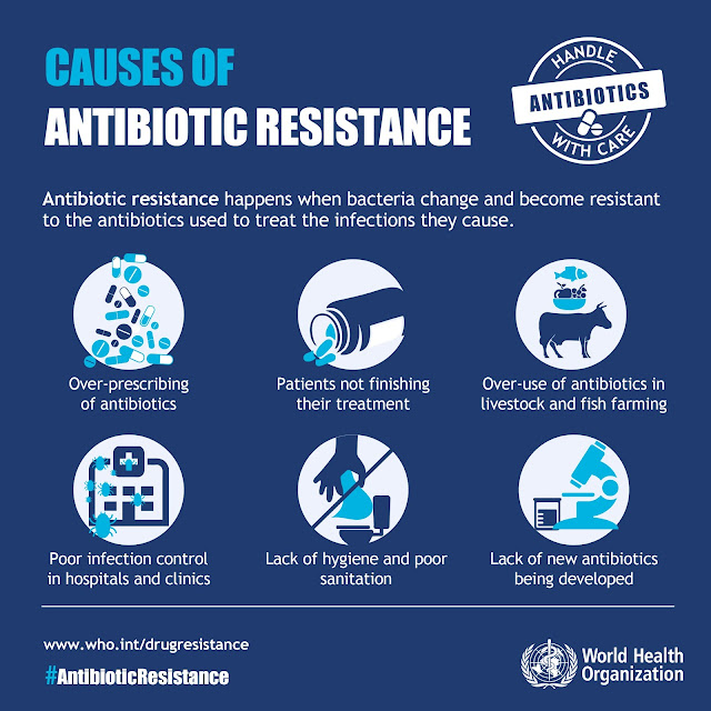 Antibiotic Resistance, Infographic, WHO