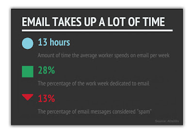 email takes a lot of time