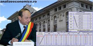 Ce buget va avea Traian Băsescu pe mână dacă câștigă Primăria Bucureștiului