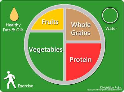The Healthy Eating Plate