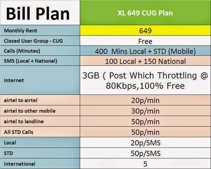 AIRTEL CORPORATE: Airtel Super Saver 199 CUG Plan