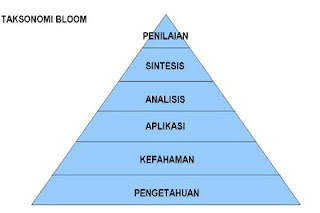 Taksonomi Bloom : Pengetahuan