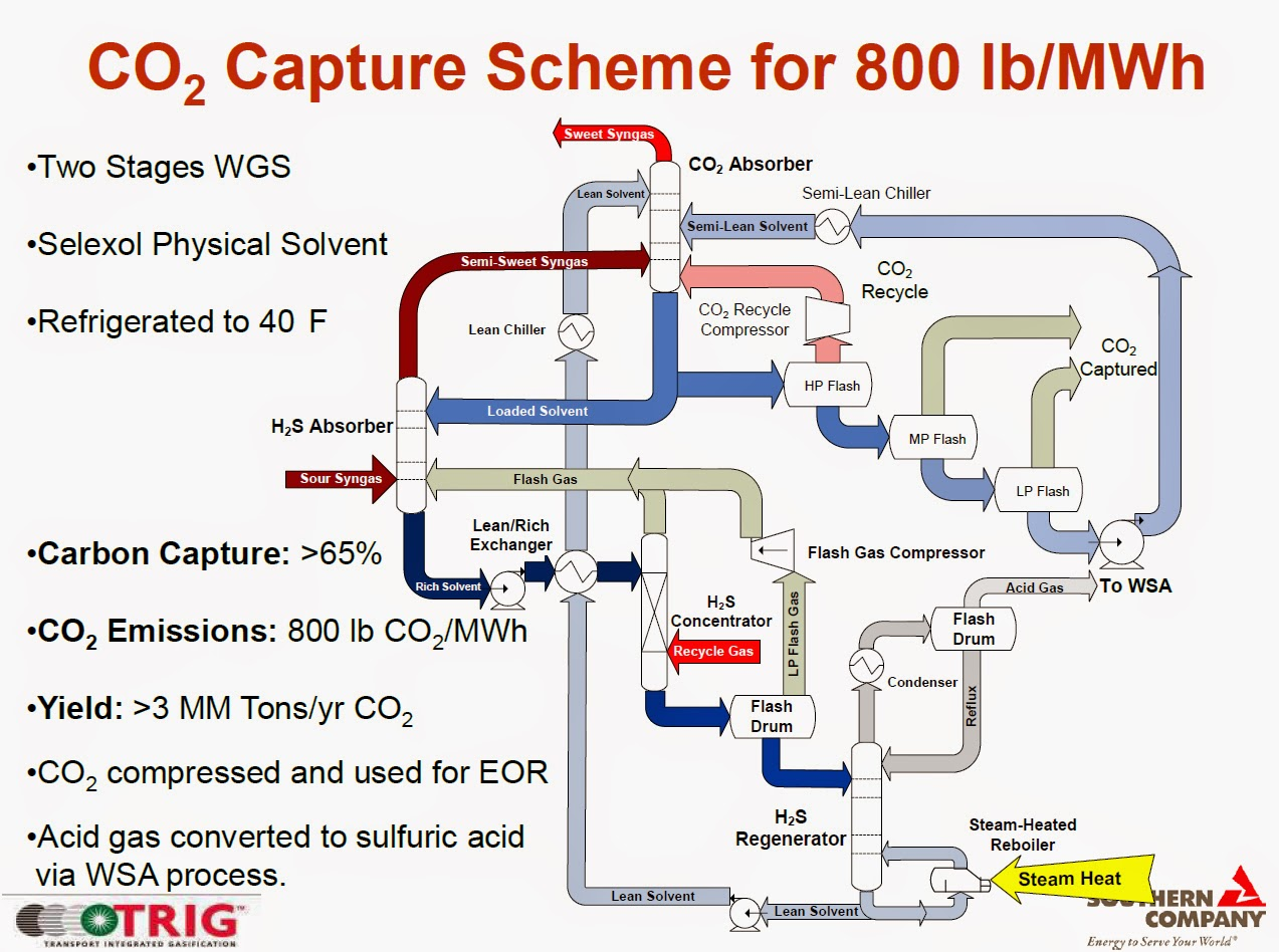 medium resolution of  real production plant despite the size according to this slide show co2 removal wasn t originally part of the scope huh and i thought scope creep