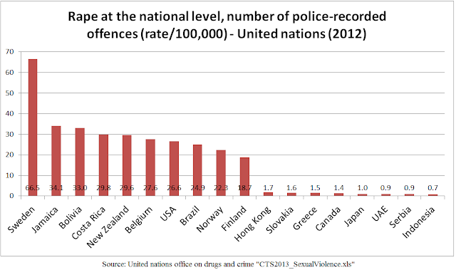 data-statistik-pemerkosaan-dunia