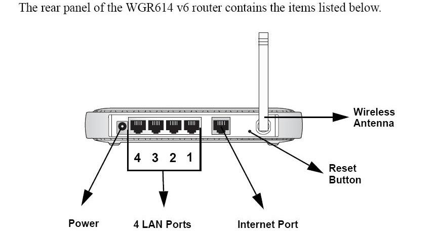 downloads 39 n 39 fix netgear router diagram. Black Bedroom Furniture Sets. Home Design Ideas