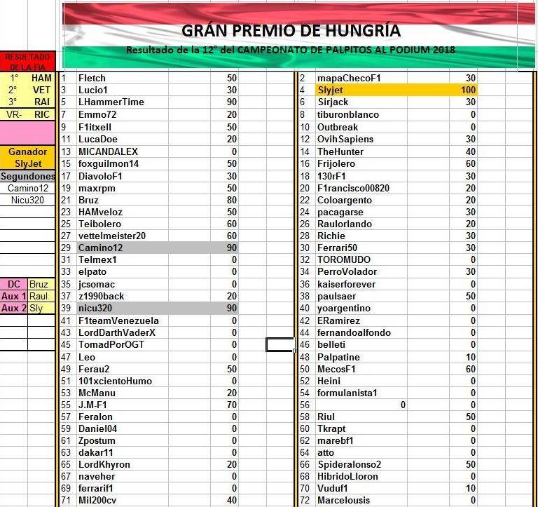 III MUNDIAL DE PÁLPITOS AL PODIUM . 2018 . - Página 23 Resultado%2BMini%2BHUN%2BGP%2B2018